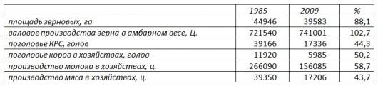 АПК и Усть-Таркский район
