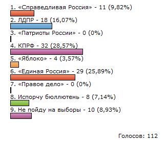результаты выборов 2011 на этом сайте